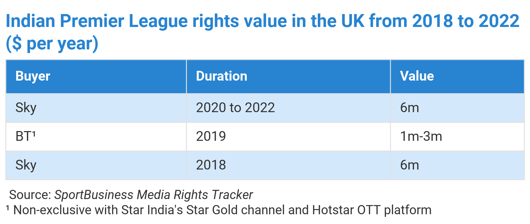 Disney S Pivot To India Focused Hotstar Strategy Opened Door To Sky Ipl Reunion In The Uk Sportbusiness Media